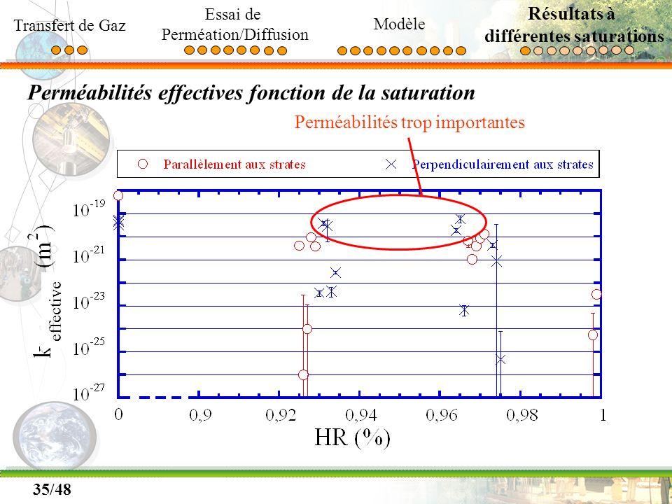35/48 Perméabilités effectives fonction de la saturation Perméabilités trop importantes Transfert de Gaz Essai de Perméation/Diffusion Modèle Résultat