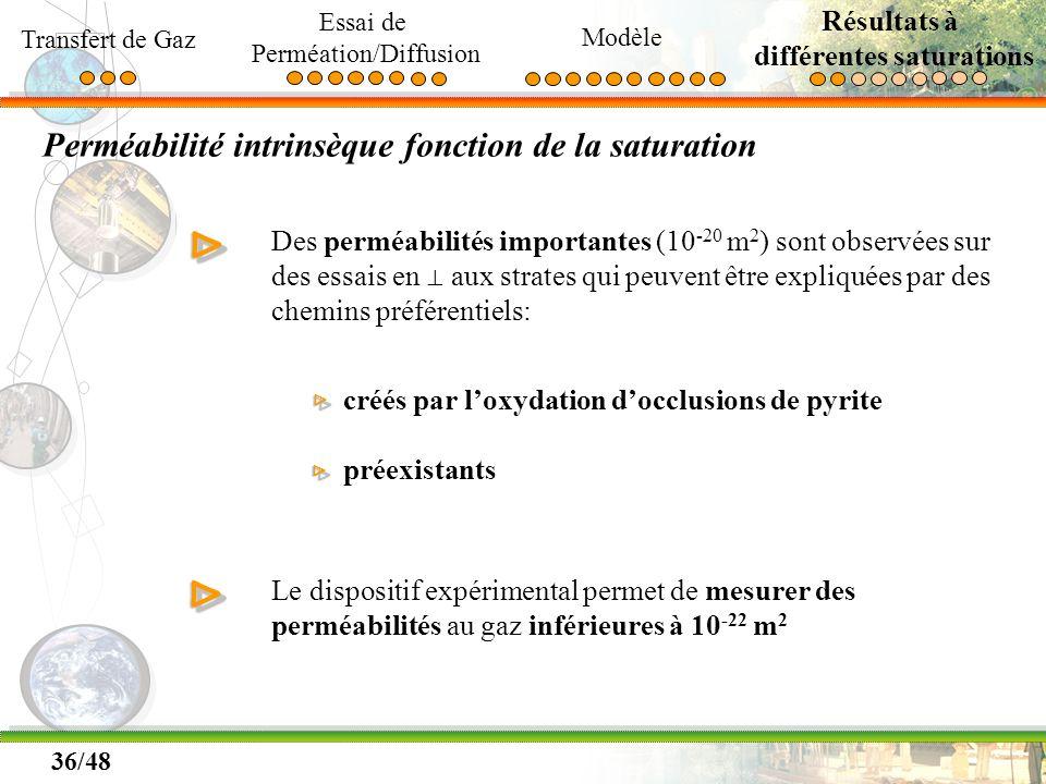 36/48 Perméabilité intrinsèque fonction de la saturation ΔΔ Le dispositif expérimental permet de mesurer des perméabilités au gaz inférieures à 10 -22