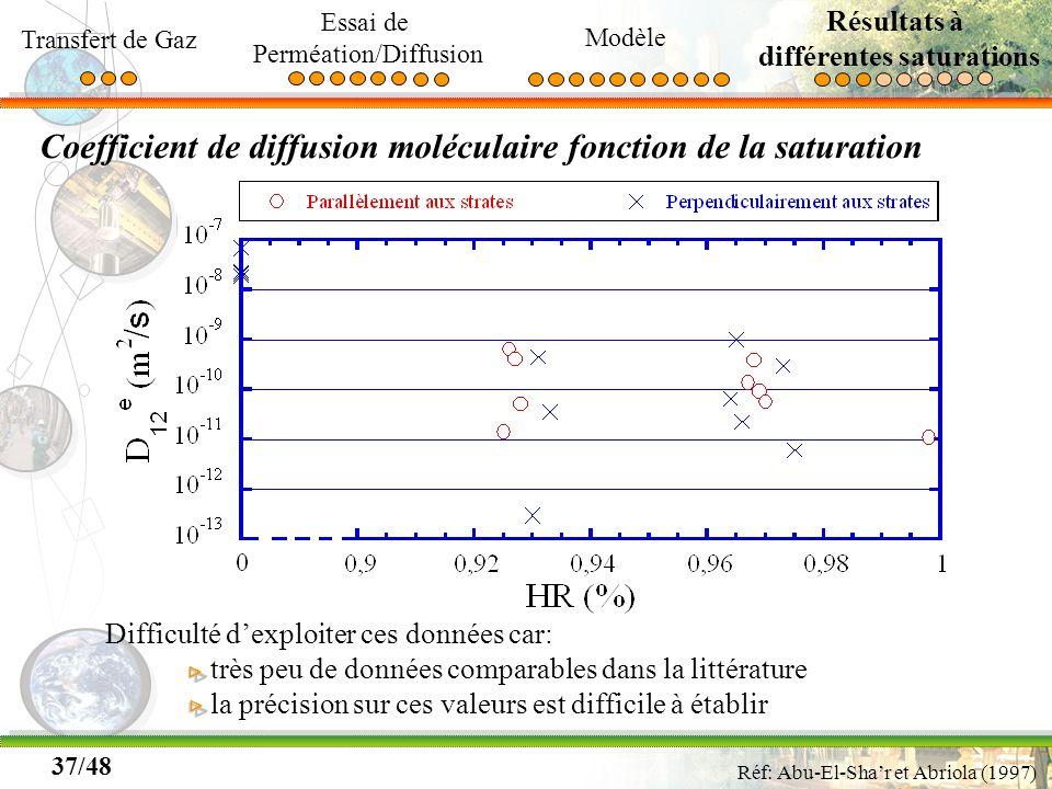 37/48 Coefficient de diffusion moléculaire fonction de la saturation Difficulté dexploiter ces données car: très peu de données comparables dans la li