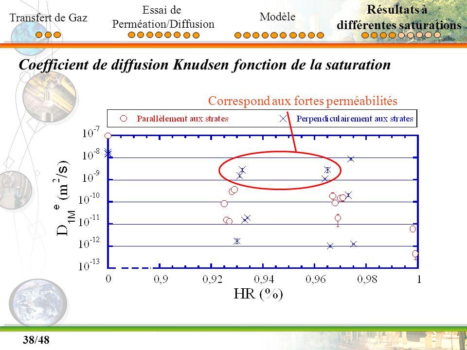 38/48 Coefficient de diffusion Knudsen fonction de la saturation Correspond aux fortes perméabilités Transfert de Gaz Essai de Perméation/Diffusion Mo