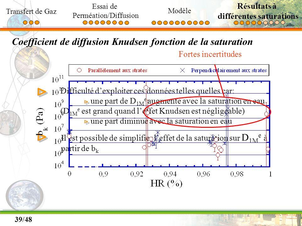 39/48 Coefficient de diffusion Knudsen fonction de la saturation Difficulté dexploiter ces données telles quelles car: une part de D 1M e augmente ave