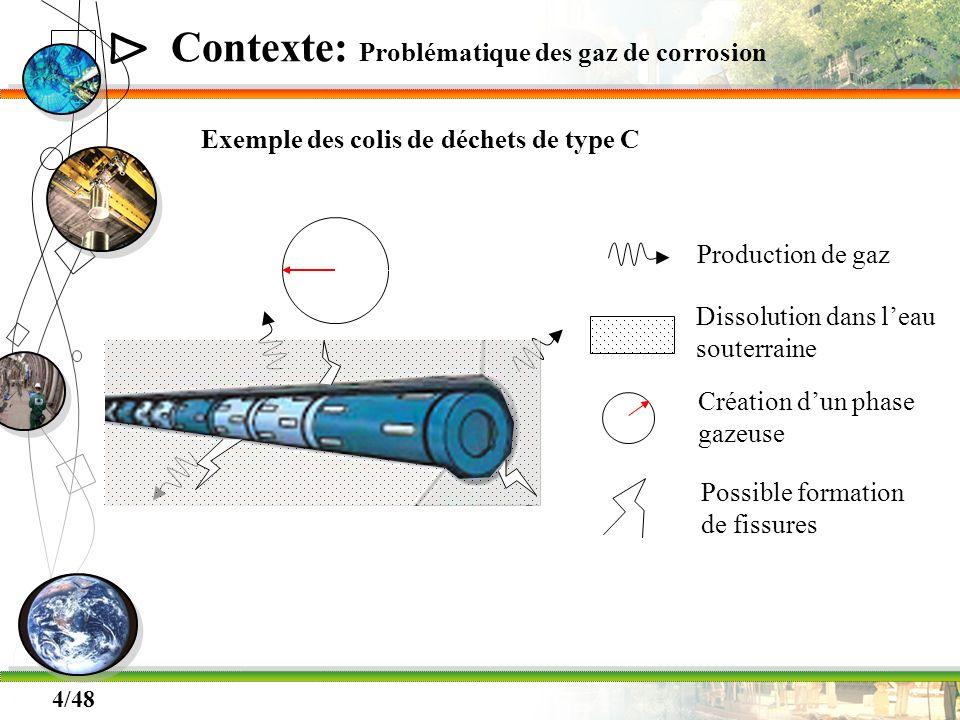 Δ 4/48 Contexte: Problématique des gaz de corrosion Exemple des colis de déchets de type C Production de gaz Dissolution dans leau souterraine Créatio
