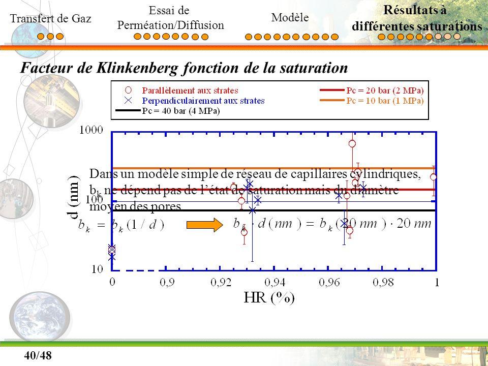 40/48 Facteur de Klinkenberg fonction de la saturation Transfert de Gaz Essai de Perméation/Diffusion Modèle Résultats à différentes saturations Dans