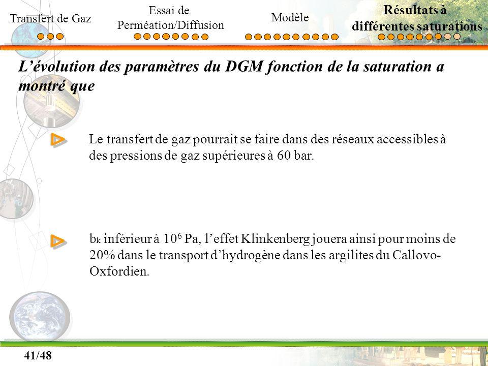 41/48 Lévolution des paramètres du DGM fonction de la saturation a montré que ΔΔ Le transfert de gaz pourrait se faire dans des réseaux accessibles à