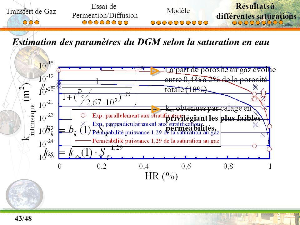 43/48 Estimation des paramètres du DGM selon la saturation en eau ΔΔ La part de porosité au gaz évolue entre 0,4% à 2% de la porosité totale (18%).ΔΔ