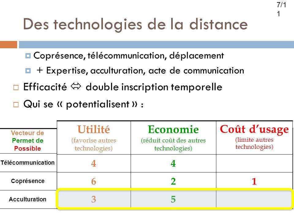 Des technologies de la distance Coprésence, télécommunication, déplacement + Expertise, acculturation, acte de communication Efficacité double inscrip