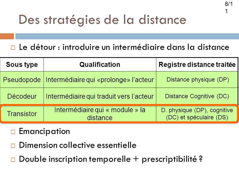 Des stratégies de la distance Sous typeQualificationRegistre distance traitée PseudopodeIntermédiaire qui «prolonge» lacteur Distance physique (DP) DécodeurIntermédiaire qui traduit vers lacteur Distance Cognitive (DC) Transistor Intermédiaire qui « module » la distance D.