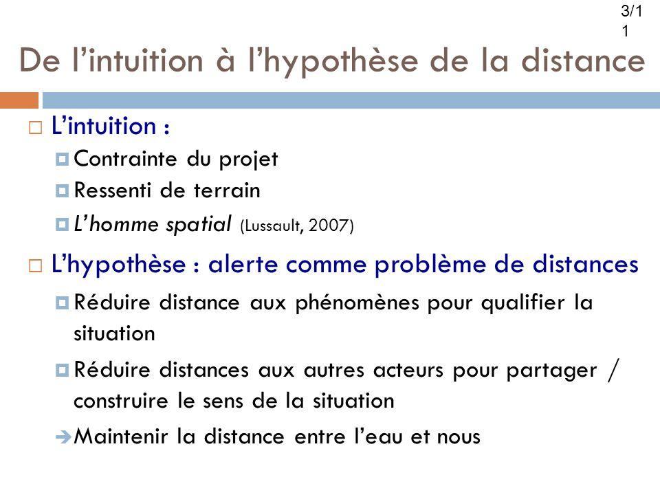 De lintuition à lhypothèse de la distance Lintuition : Contrainte du projet Ressenti de terrain Lhomme spatial (Lussault, 2007) Lhypothèse : alerte co