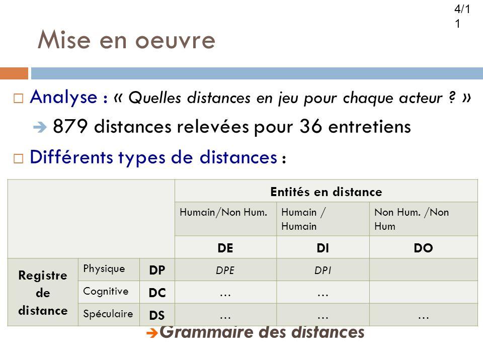 Analyse : « Quelles distances en jeu pour chaque acteur ? » 879 distances relevées pour 36 entretiens Différents types de distances : Grammaire des di