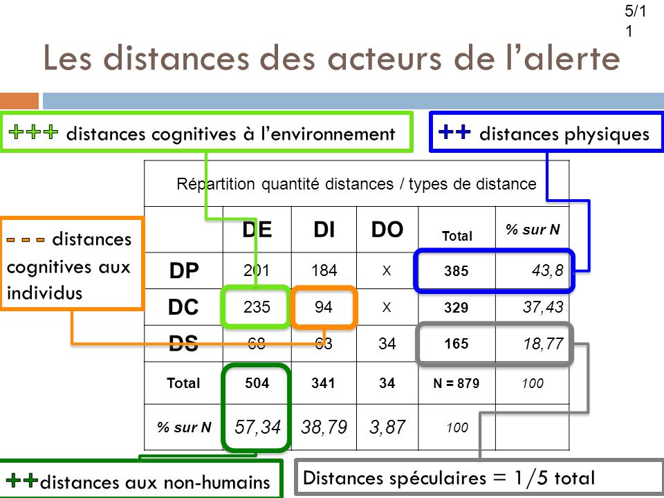 Les distances des acteurs de lalerte 1/ Répartition quantité distances / types de distance DEDIDO Total % sur N DP 201184 X 385 43,8 DC 23594 X 329 37,43 DS 686334 165 18,77 Total50434134 N = 879100 % sur N 57,3438,793,87 100 Distances spéculaires = 1/5 total 5/1 1