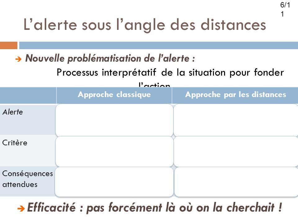 Lalerte sous langle des distances Nouvelle problématisation de lalerte : Processus interprétatif de la situation pour fonder laction Approche classiqu