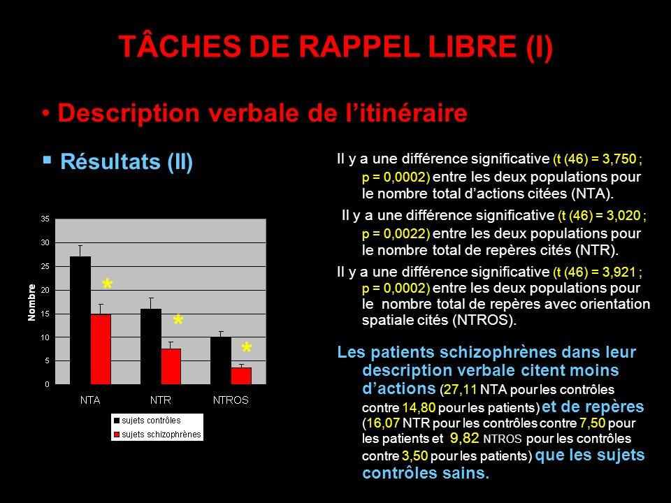 TÂCHES DE RAPPEL LIBRE (I) Il y a une différence significative (t (46) = 3,750 ; p = 0,0002) entre les deux populations pour le nombre total dactions