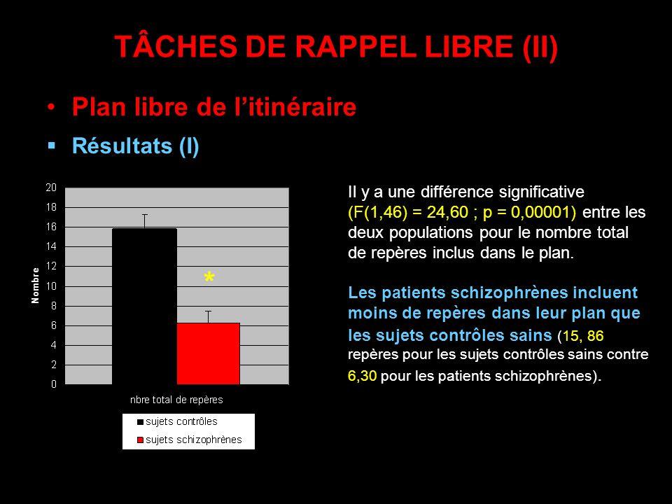 TÂCHES DE RAPPEL LIBRE (II) Plan libre de litinéraire Résultats (I) Il y a une différence significative (F(1,46) = 24,60 ; p = 0,00001) entre les deux