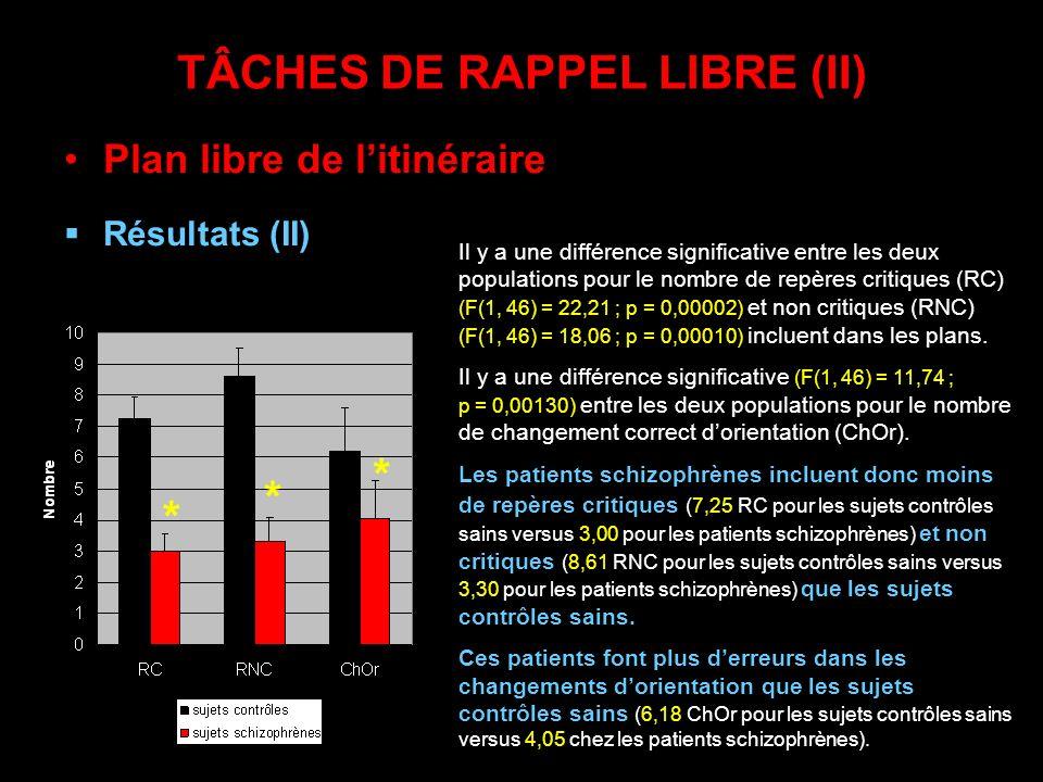 TÂCHES DE RAPPEL LIBRE (II) Plan libre de litinéraire Résultats (II) Il y a une différence significative entre les deux populations pour le nombre de