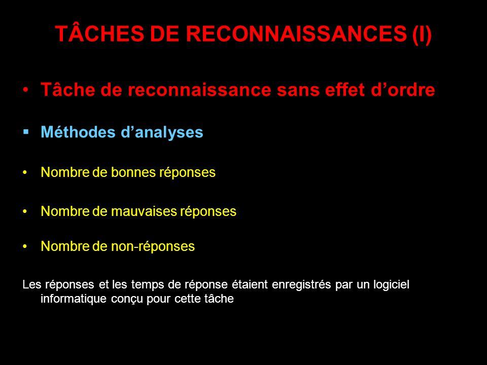 TÂCHES DE RECONNAISSANCES (I) Tâche de reconnaissance sans effet dordre Méthodes danalyses Nombre de bonnes réponses Nombre de mauvaises réponses Nomb