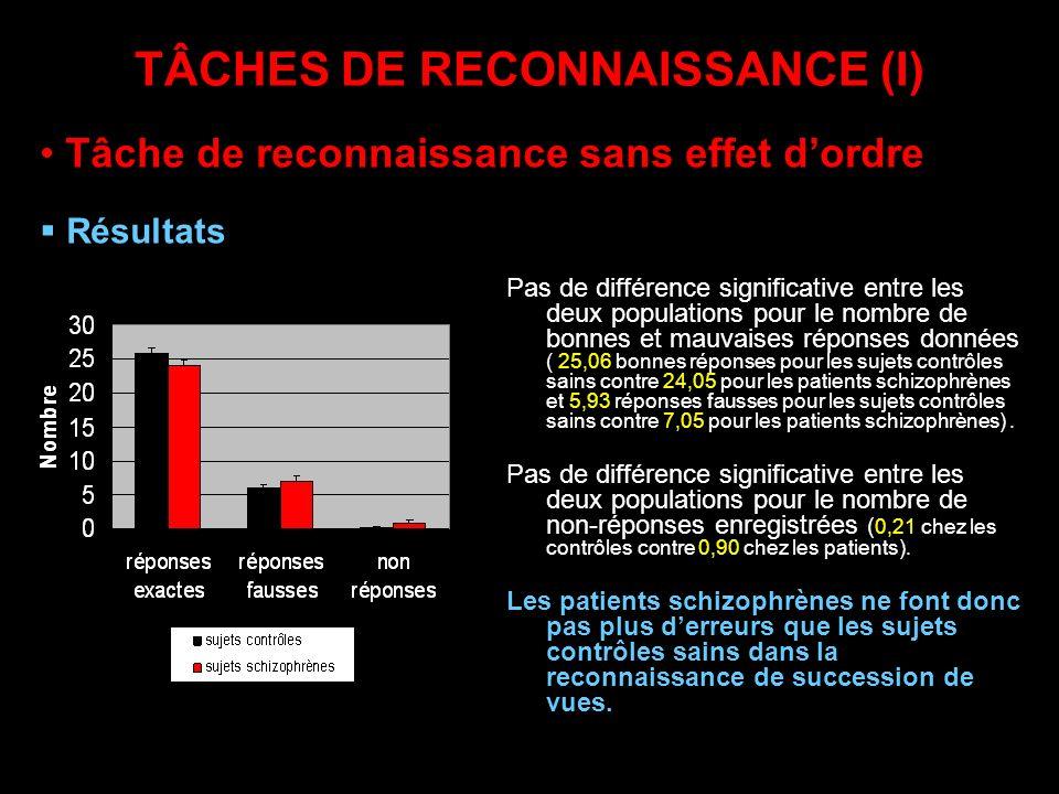TÂCHES DE RECONNAISSANCE (I) Pas de différence significative entre les deux populations pour le nombre de bonnes et mauvaises réponses données ( 25,06