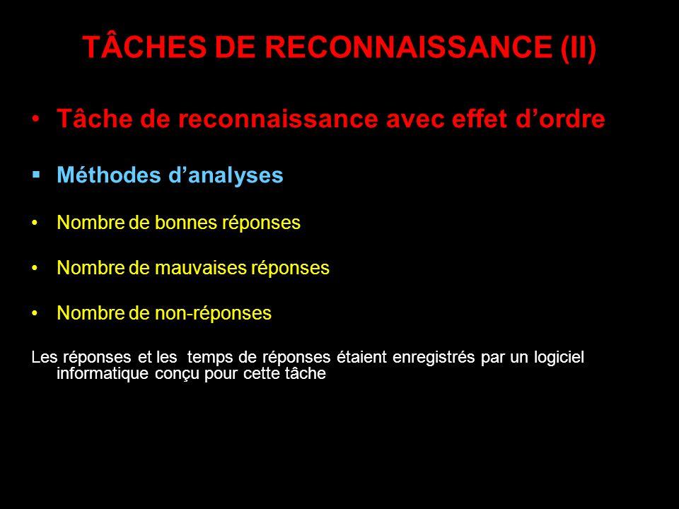 TÂCHES DE RECONNAISSANCE (II) Tâche de reconnaissance avec effet dordre Méthodes danalyses Nombre de bonnes réponses Nombre de mauvaises réponses Nomb