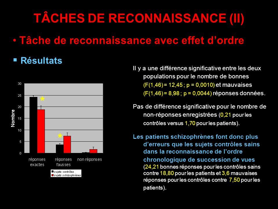 TÂCHES DE RECONNAISSANCE (II) Il y a une différence significative entre les deux populations pour le nombre de bonnes (F(1,46) = 12,45 ; p = 0,0010) e