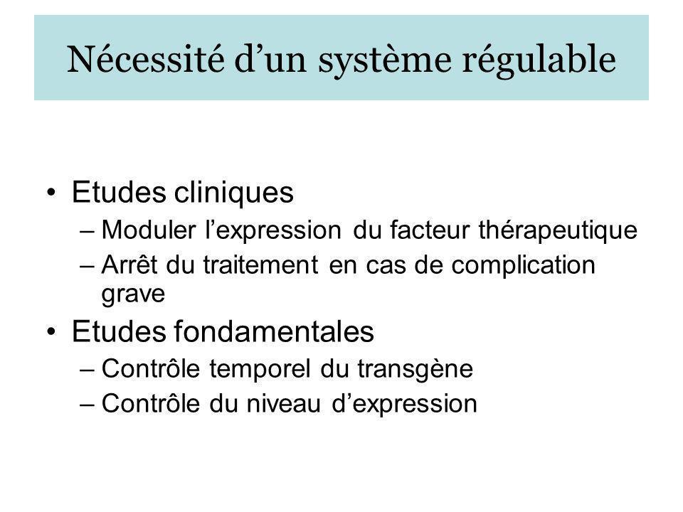 Nécessité dun système régulable Etudes cliniques –Moduler lexpression du facteur thérapeutique –Arrêt du traitement en cas de complication grave Etude
