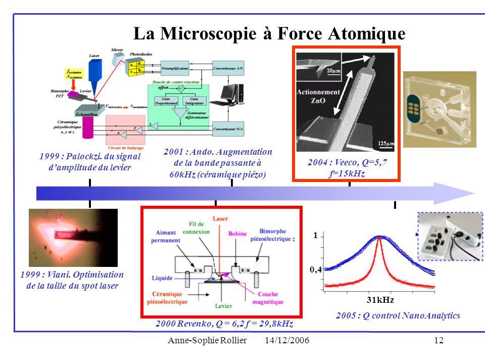 Anne-Sophie Rollier14/12/200612 La Microscopie à Force Atomique 1999 : Palockzi. du signal damplitude du levier 1999 : Viani. Optimisation de la taill