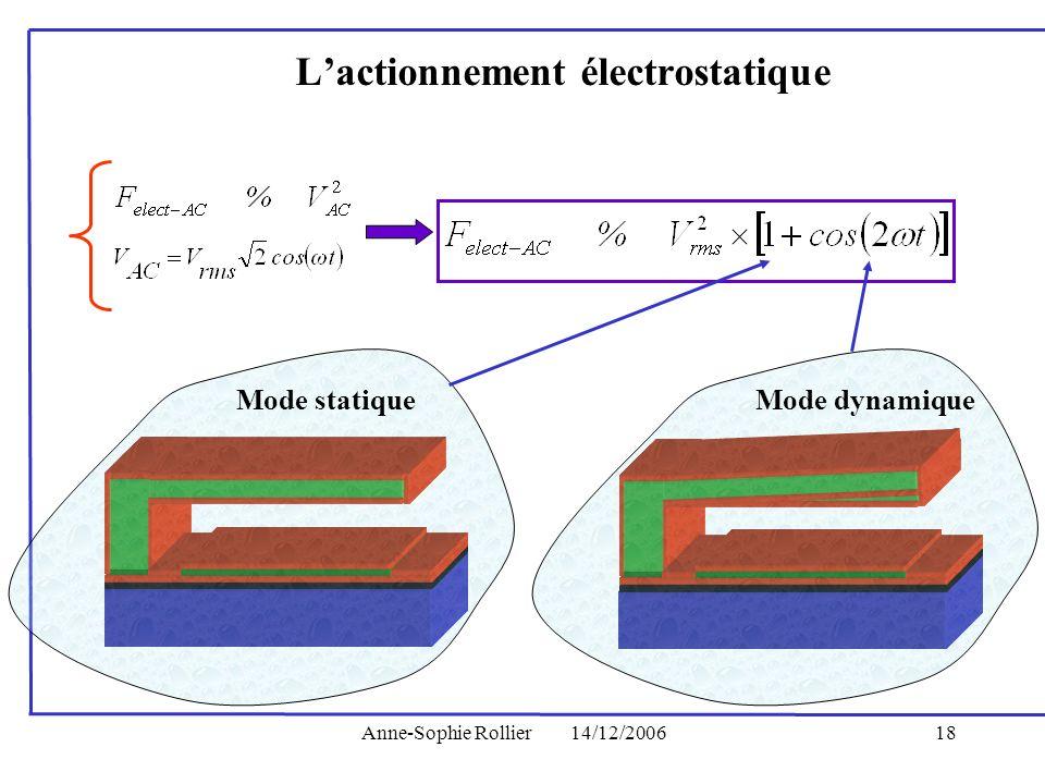 Anne-Sophie Rollier14/12/200618 Lactionnement électrostatique Mode statiqueMode dynamique