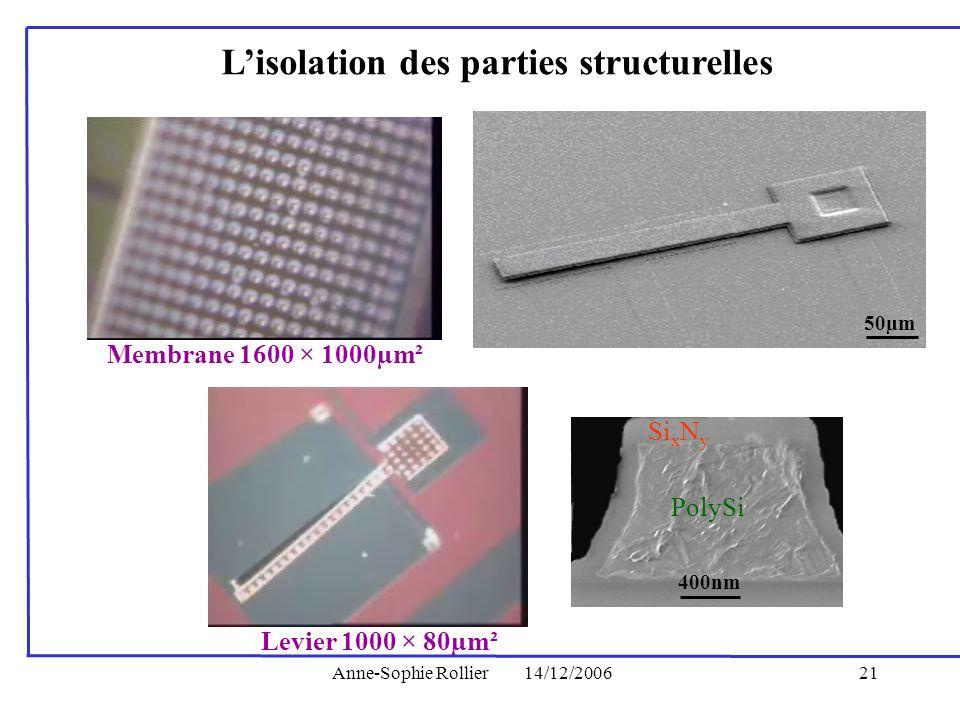 Anne-Sophie Rollier14/12/200621 Lisolation des parties structurelles 400nm PolySi Si x N y 50µm Membrane 1600 × 1000µm² Levier 1000 × 80µm²