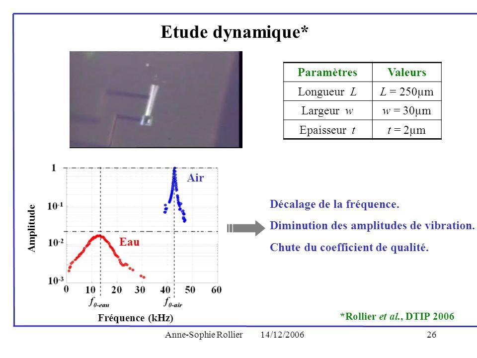 Anne-Sophie Rollier14/12/200626 Etude dynamique* Décalage de la fréquence. Diminution des amplitudes de vibration. Chute du coefficient de qualité. Am