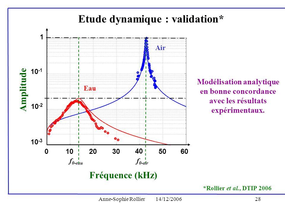 Anne-Sophie Rollier14/12/200628 1 10 -1 10 -2 10 -3 0102030 40 5060 Air Eau f 0-eau f 0-air Amplitude Fréquence (kHz) *Rollier et al., DTIP 2006 Etude