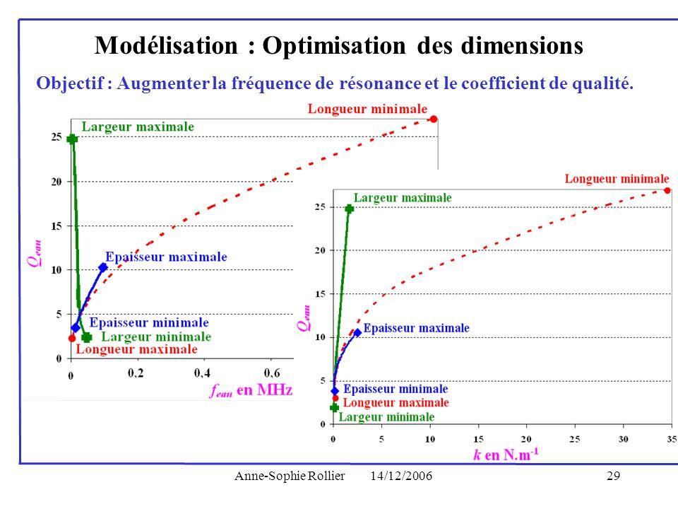 Anne-Sophie Rollier14/12/200629 Modélisation : Optimisation des dimensions Objectif : Augmenter la fréquence de résonance et le coefficient de qualité