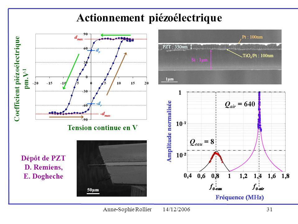 Anne-Sophie Rollier14/12/200631 Coefficient piézoélectrique pm.V -1 Tension continue en V 50µm Q air = 640 Q eau = 8 Actionnement piézoélectrique Dépô