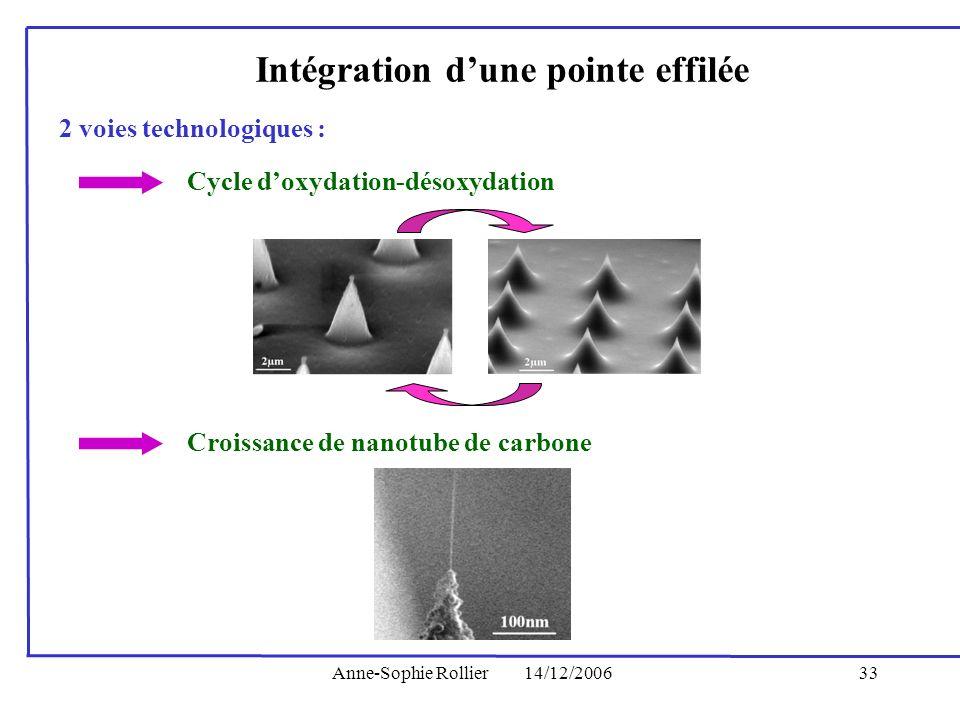 Anne-Sophie Rollier14/12/200633 Intégration dune pointe effilée 2 voies technologiques : Cycle doxydation-désoxydation Croissance de nanotube de carbo