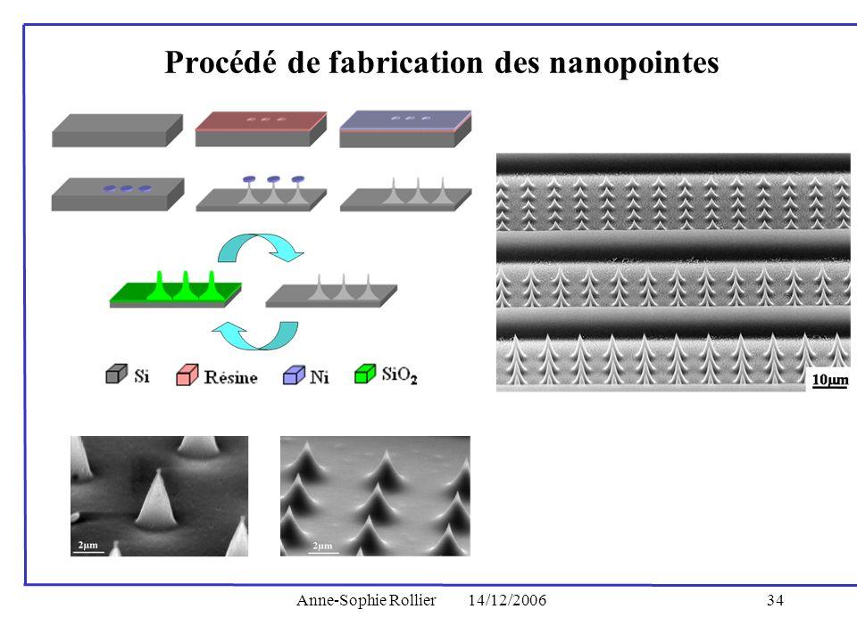 Anne-Sophie Rollier14/12/200634 Procédé de fabrication des nanopointes
