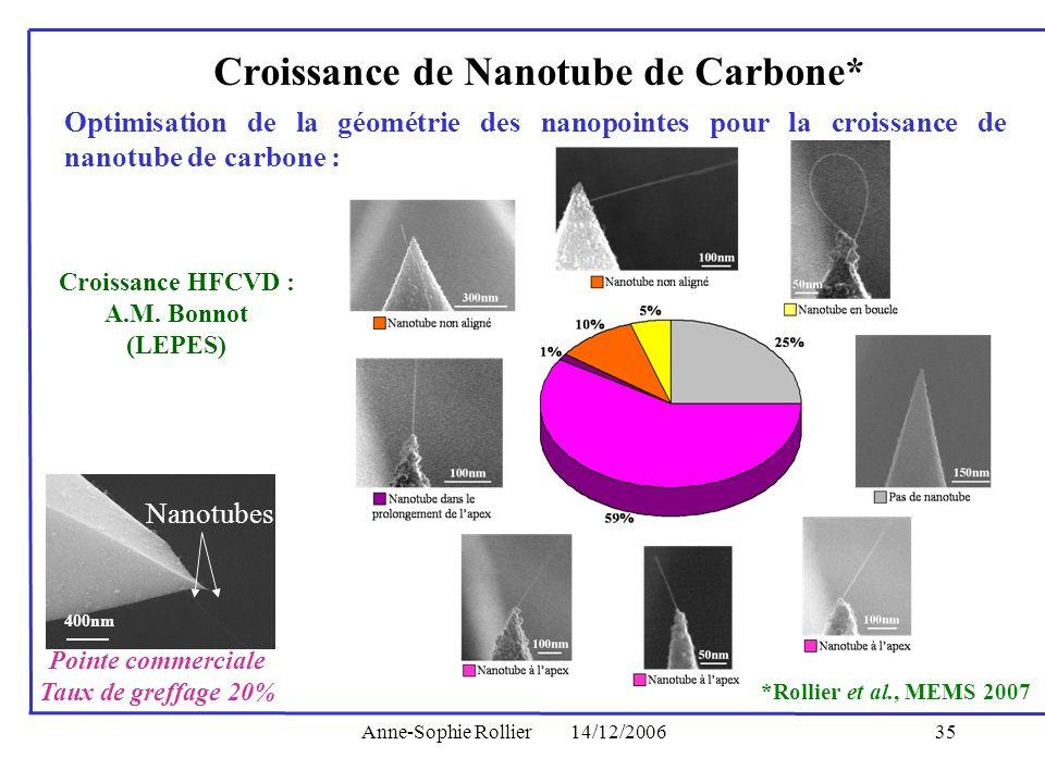 Anne-Sophie Rollier14/12/200635 Optimisation de la géométrie des nanopointes pour la croissance de nanotube de carbone : Croissance de Nanotube de Car