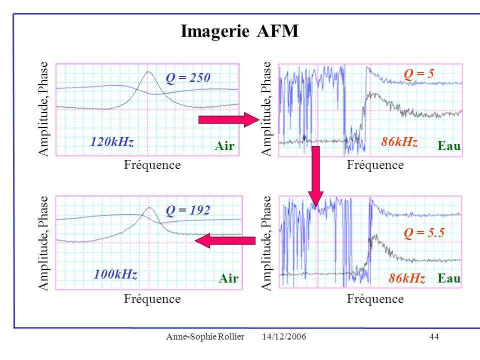 Anne-Sophie Rollier14/12/200644 Q = 250 Fréquence 120kHz Amplitude, Phase Fréquence Amplitude, Phase Q = 192 100kHz Q = 5 Fréquence 86kHz Amplitude, P