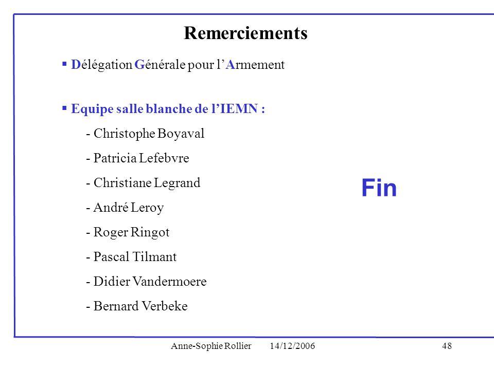 Anne-Sophie Rollier14/12/200648 Remerciements Délégation Générale pour lArmement Equipe salle blanche de lIEMN : - Christophe Boyaval - Patricia Lefeb