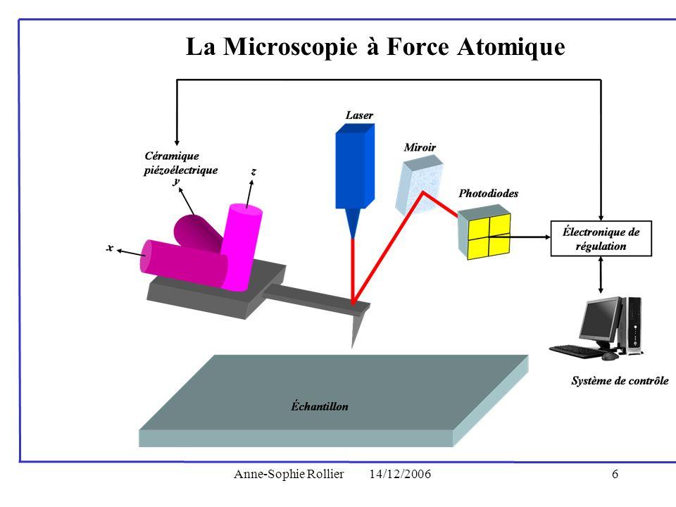 Anne-Sophie Rollier14/12/20066 La Microscopie à Force Atomique
