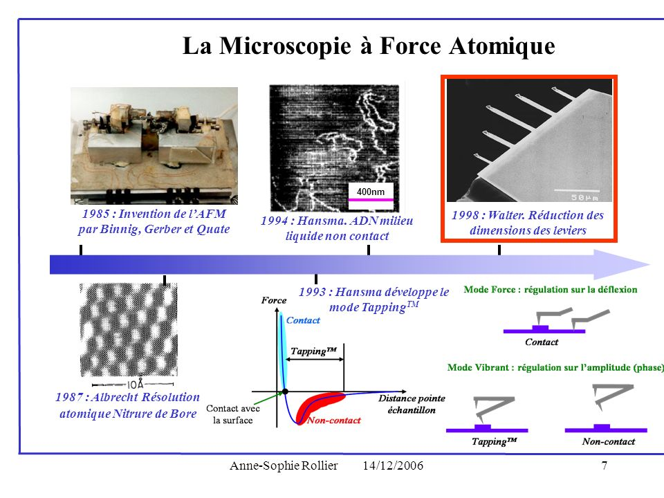 Anne-Sophie Rollier14/12/20067 1985 : Invention de lAFM par Binnig, Gerber et Quate 1987 : Albrecht Résolution atomique Nitrure de Bore La Microscopie