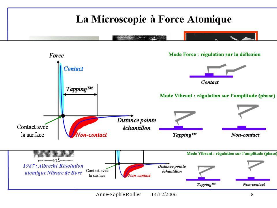 Anne-Sophie Rollier14/12/20068 1985 : Invention de lAFM par Binnig, Gerber et Quate 1987 : Albrecht Résolution atomique Nitrure de Bore La Microscopie
