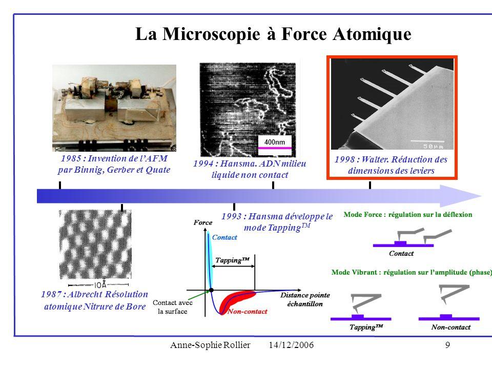 Anne-Sophie Rollier14/12/20069 1985 : Invention de lAFM par Binnig, Gerber et Quate 1987 : Albrecht Résolution atomique Nitrure de Bore La Microscopie