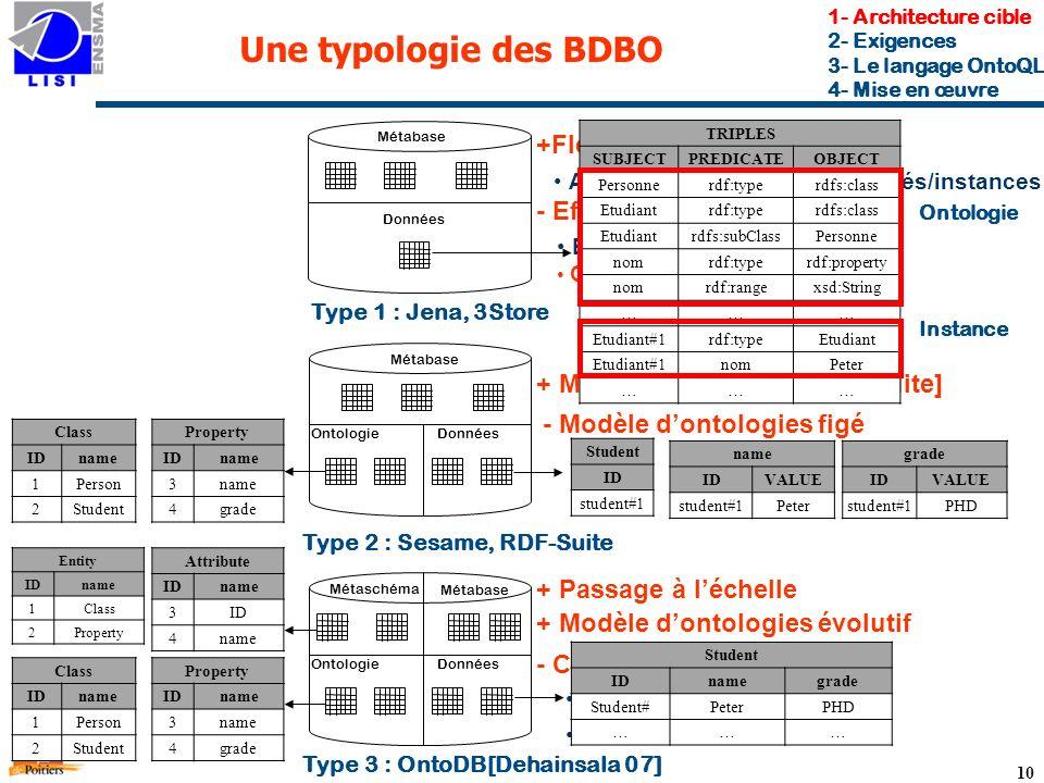 10 Une typologie des BDBO Type 1 : Jena, 3Store Métabase Données Ontologie Métabase Type 2 : Sesame, RDF-Suite Métabase Métaschéma DonnéesOntologie Type 3 : OntoDB[Dehainsala 07] +Flexibilité - Efficacité Ajout/Suppression de propriétés/instances Beaucoup d auto-jointures Clustering + Meilleure efficacité [RDF-Suite] - Modèle dontologies figé - Cadre dhypothèses + Modèle dontologies évolutif + Passage à léchelle Typage fort des propriétés Mono-instantiation 1- Architecture cible 2- Exigences 3- Le langage OntoQL 4- Mise en œuvre TRIPLES SUBJECTPREDICATEOBJECT Personnerdf:typerdfs:class Etudiantrdf:typerdfs:class Etudiantrdfs:subClassPersonne nomrdf:typerdf:property nomrdf:rangexsd:String ……… Etudiant#1rdf:typeEtudiant Etudiant#1nomPeter ……… Ontologie Instance Student ID student#1 name IDVALUE student#1Peter grade IDVALUE student#1PHD Property IDname 3 4grade Class IDname 1Person 2Student Property IDname 3 4grade Class IDname 1Person 2Student Attribute IDname 3ID 4name Entity IDname 1Class 2Property Student IDnamegrade Student#PeterPHD ………