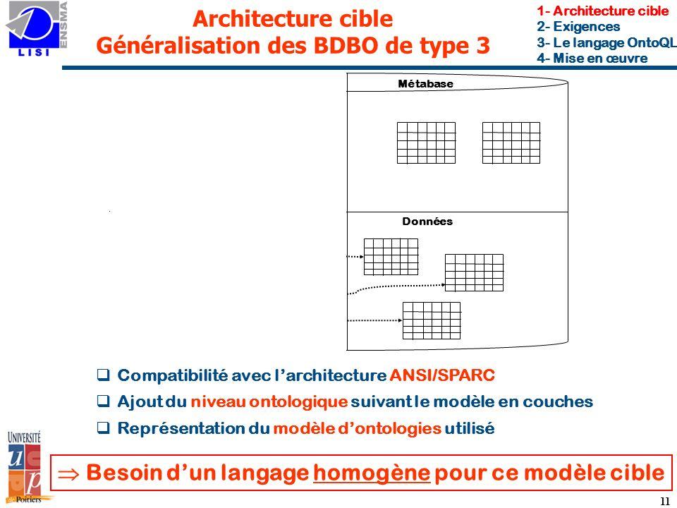 11 Architecture cible Généralisation des BDBO de type 3 Métabase DonnéesOntologie Méta-Schéma Compatibilité avec larchitecture ANSI/SPARC Ajout du niveau ontologique suivant le modèle en couches Représentation du modèle dontologies utilisé Besoin dun langage homogène pour ce modèle cible 1- Architecture cible 2- Exigences 3- Le langage OntoQL 4- Mise en œuvre F-Logic OWL PLIB ~ RDF-S