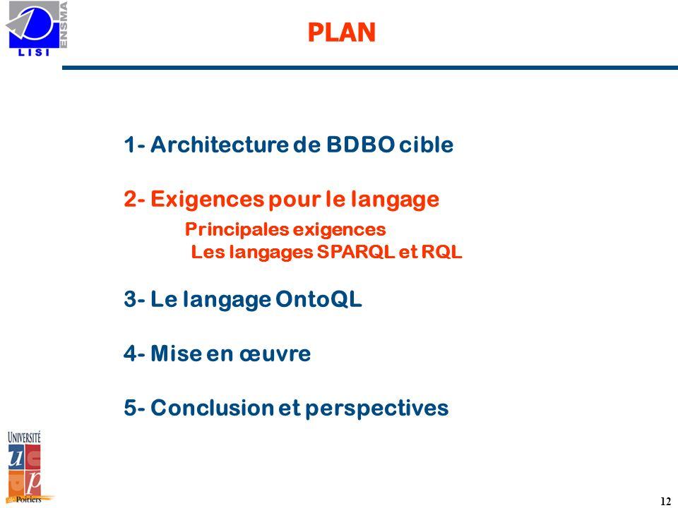 12 PLAN 1- Architecture de BDBO cible 2- Exigences pour le langage Principales exigences Les langages SPARQL et RQL 3- Le langage OntoQL 4- Mise en œuvre 5- Conclusion et perspectives