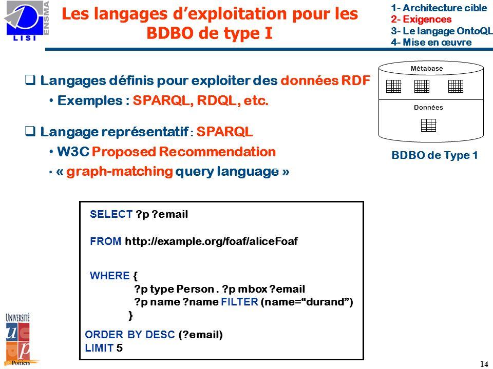14 Les langages dexploitation pour les BDBO de type I Langages définis pour exploiter des données RDF Exemples : SPARQL, RDQL, etc.
