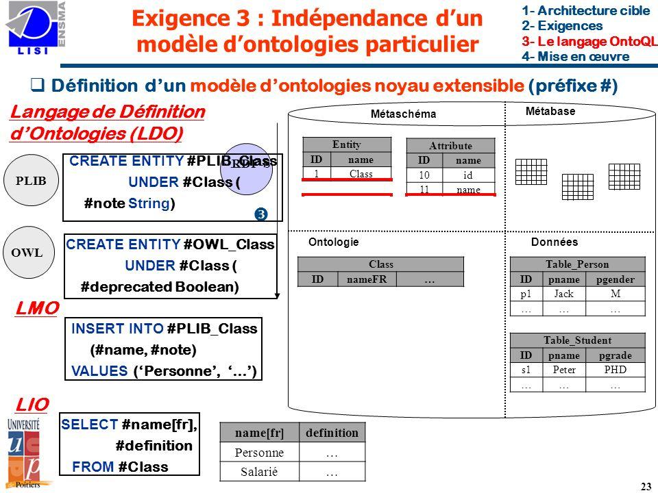 Exigence 3 : Indépendance dun modèle dontologies particulier Métabase DonnéesOntologie Définition dun modèle dontologies noyau extensible (préfixe #) 23 ~ RDF-S CREATE ENTITY #PLIB_Class UNDER #Class ( #note String ) PLIB CREATE ENTITY #OWL_Class UNDER #Class ( #deprecated Boolean) OWL Langage de Définition dOntologies (LDO) INSERT INTO #PLIB_Class (#name, #note) VALUES (Personne, …) LMO SELECT #name[fr], #definition FROM #Class LIO Métaschéma 1- Architecture cible 2- Exigences 3- Le langage OntoQL 4- Mise en œuvre Table_Person IDpnamepgender p1JackM ……… Table_Student IDpnamepgrade s1PeterPHD ……… Class IDnameFR… PLIB_Class IDnameFRnote… Person …… OWL_Class IDnameFRdeprecated… EmployeeSalariéFalse name[fr]definition Personne… Salarié… Entity IDname 1Class 2PLIB_Class 3OWL_Class Attribute IDname 10id 11name 12note 13deprecated