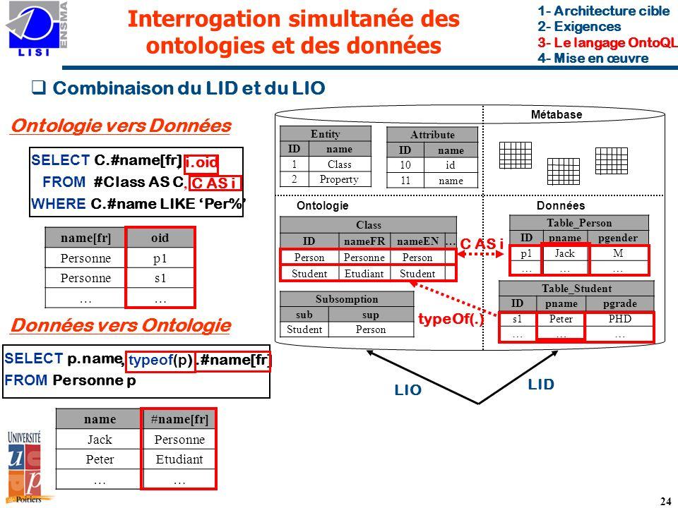 Interrogation simultanée des ontologies et des données Métabase DonnéesOntologie Combinaison du LID et du LIO 24 SELECT C.#name[fr] FROM #Class AS C WHERE C.#name LIKE Per% SELECT p.name FROM Personne p typeOf(.) Ontologie vers Données Données vers Ontologie LID LIO, C AS i, i.oid C AS i, typeof(p ).#name[fr] 1- Architecture cible 2- Exigences 3- Le langage OntoQL 4- Mise en œuvre Entity IDname 1Class 2Property Attribute IDname 10id 11name Class IDnameFRnameEN… PersonPersonnePerson StudentEtudiantStudent Subsomption subsup StudentPerson Table_Student IDpnamepgrade s1PeterPHD ……… Table_Person IDpnamepgender p1JackM ……… name[fr]oid Personnep1 Personnes1 …… name[fr] Personne name#name[fr] JackPersonne PeterEtudiant …… name Jack Peter …