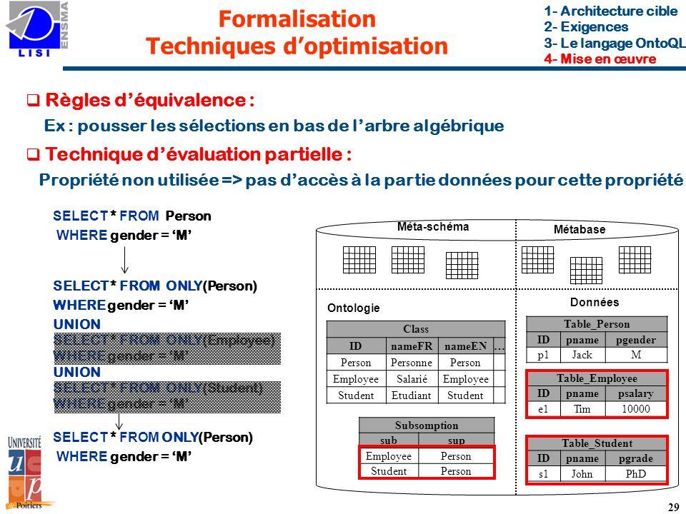 29 Formalisation Techniques doptimisation Règles déquivalence : Ex : pousser les sélections en bas de larbre algébrique 1- Architecture cible 2- Exigences 3- Le langage OntoQL 4- Mise en œuvre Métabase Données Ontologie SELECT * FROM Person WHERE gender = M SELECT * FROM ONLY(Person) WHERE gender = M UNION SELECT * FROM ONLY(Employee) WHERE gender = M UNION SELECT * FROM ONLY(Student) WHERE gender = M SELECT * FROM ONLY(Person) WHERE gender = M Méta-schéma Technique dévaluation partielle : Propriété non utilisée => pas daccès à la partie données pour cette propriété Class IDnameFRnameEN… PersonPersonnePerson EmployeeSalariéEmployee StudentEtudiantStudent Subsomption subsup EmployeePerson StudentPerson Table_Person IDpnamepgender p1JackM Table_Employee IDpnamepsalary e1Tim10000 Table_Student IDpnamepgrade s1JohnPhD