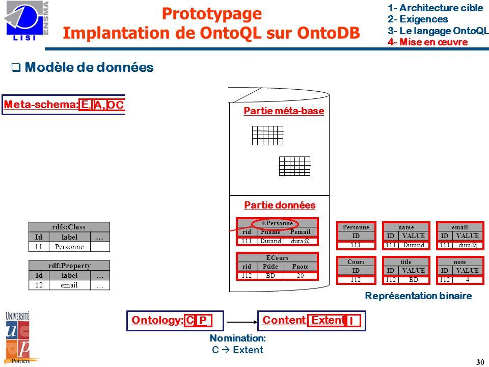 30 Prototypage Implantation de OntoQL sur OntoDB Modèle de données Content: ExtentOntology: C Nomination: C Extent Meta-schema: E, I, P, A, OC 1- Architecture cible 2- Exigences 3- Le langage OntoQL 4- Mise en œuvre name IDVALUE 111Durand Personne ID 111 Partie méta-schéma Partie ontologie Partie méta-base Partie données email IDVALUE 111dura@ title IDVALUE 112BD Cours ID 112 note IDVALUE 1124 EPersonne ridPnamePemail 111Duranddura@ ECours ridPtitlePnote 112BD20 Item_Class ridname… 11Personne… Property_det ridname… 12email… rdfs:Class Idlabel… 11Personne… rdf:Property Idlabel… 12email… Attribute Idname… 12name… Entity Idname… 11Item_Class… Représentation binaire