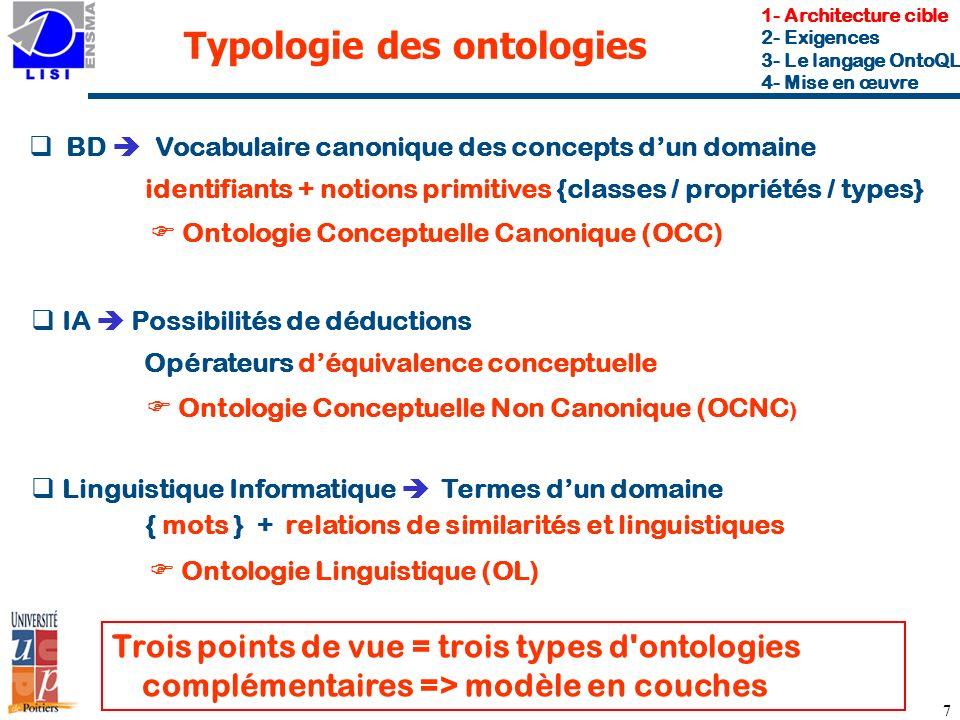 7 Typologie des ontologies BD Vocabulaire canonique des concepts dun domaine Trois points de vue = trois types d ontologies complémentaires => modèle en couches identifiants + notions primitives {classes / propriétés / types} IA Possibilités de déductions Linguistique Informatique Termes dun domaine 1- Architecture cible 2- Exigences 3- Le langage OntoQL 4- Mise en œuvre Ontologie Conceptuelle Canonique (OCC) Opérateurs déquivalence conceptuelle Ontologie Conceptuelle Non Canonique (OCNC ) { mots } + relations de similarités et linguistiques Ontologie Linguistique (OL)