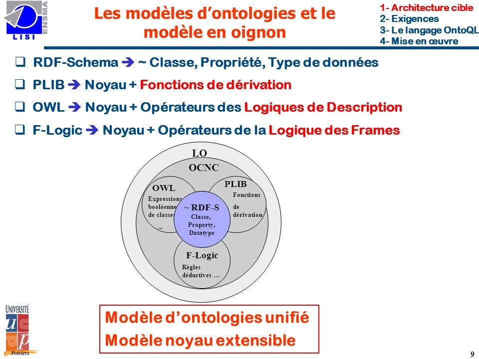 PLIB 9 Les modèles dontologies et le modèle en oignon Modèle dontologies unifié Modèle noyau extensible ~ RDF-S 1- Architecture cible 2- Exigences 3- Le langage OntoQL 4- Mise en œuvre OCNC OCC PLIB Fonctions de dérivation OWL Expressions booléennes de classes,...