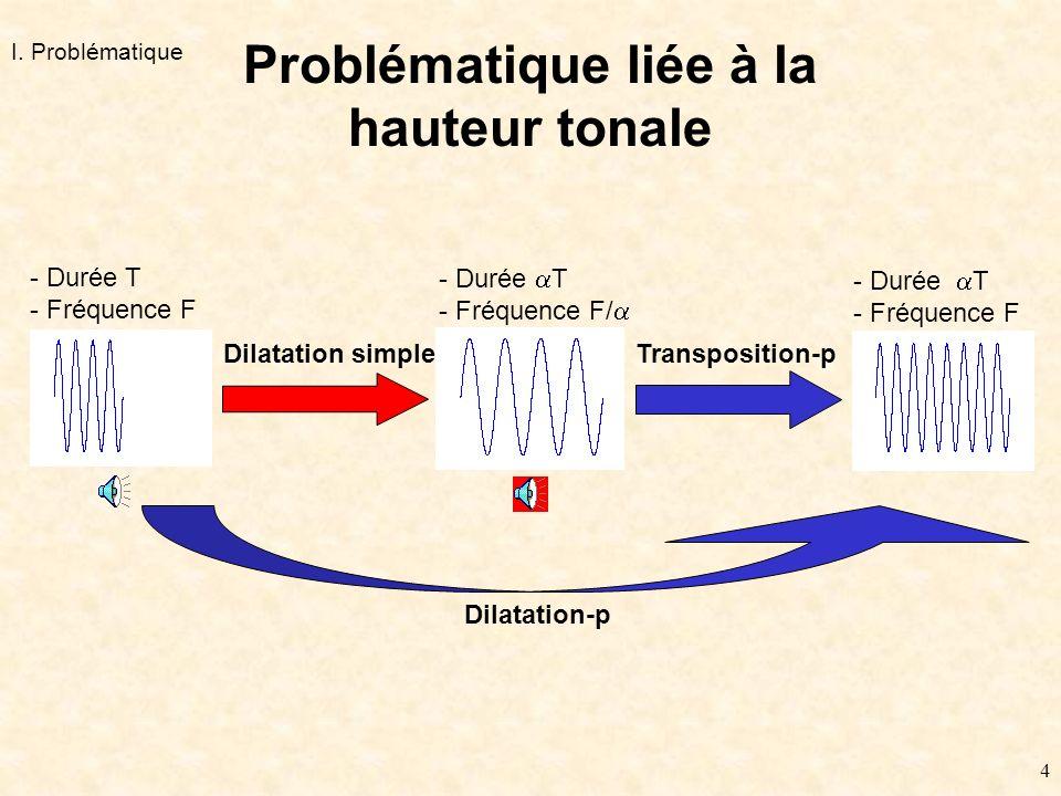 4 Problématique liée à la hauteur tonale - Durée T - Fréquence F Dilatation simple - Durée T - Fréquence F/ - Durée T - Fréquence F Transposition-p Dilatation-p